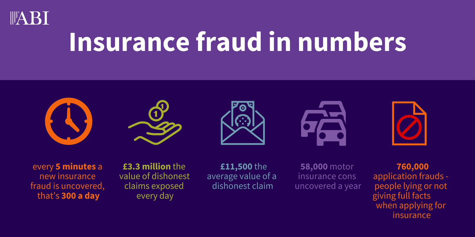 Detected Insurance Fraud New Data Shows That Every Five Minutes A Fraudulent Claim Is Discovered Abi