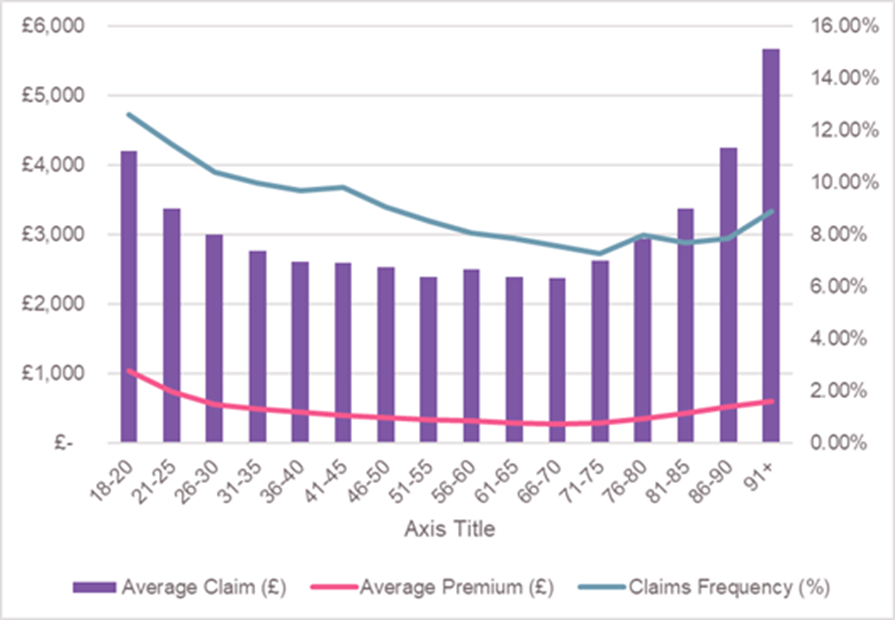 Chart: Average claim, average premium and claims frequency motor insurance by age, 2017