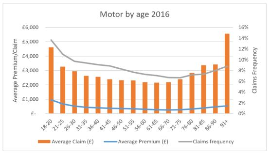 Age and motor insurance ABI