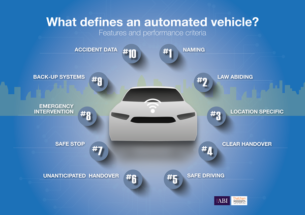The 10 key features and performance criteria required of a truly automated vehicle