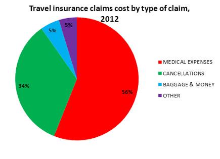 Travel Insurance Claims Statistics