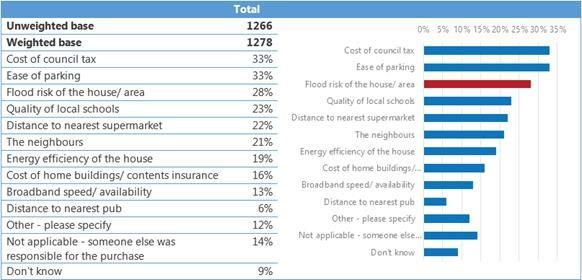 Populus home survey 2016