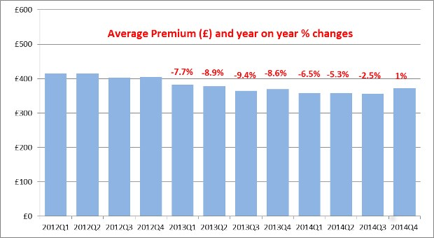 ABI Average motor premium tracker chart Q1 2012 to Q4 2014