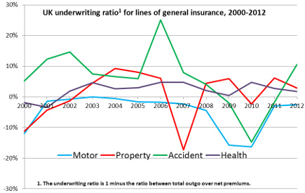 GI_underwriting_ratio_stats