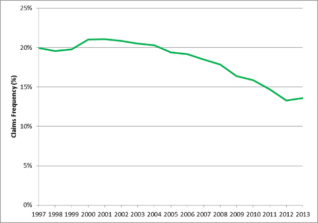 Motor statistics update Q4 2013 ABI