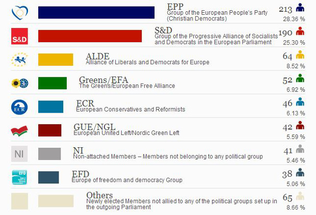 European elections 2014 balance of power