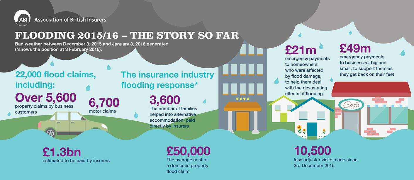 2015/16 Flooding in numbers