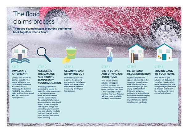 Six key stages for people affected by flooding